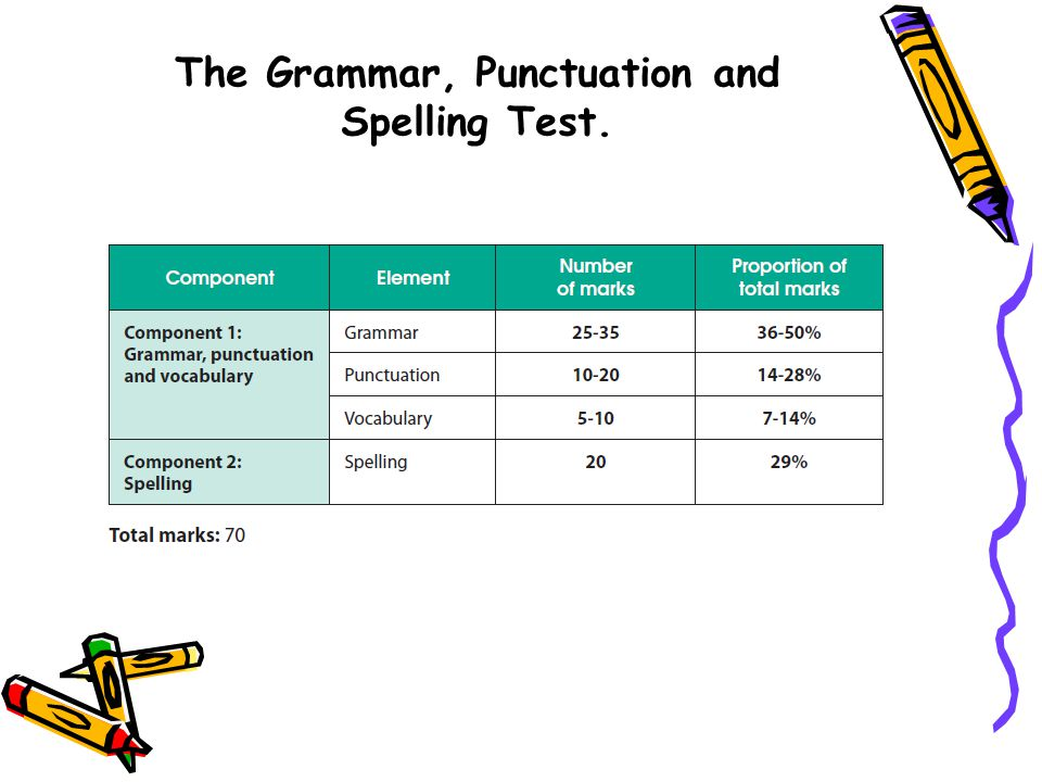 The Grammar, Punctuation and Spelling Test.