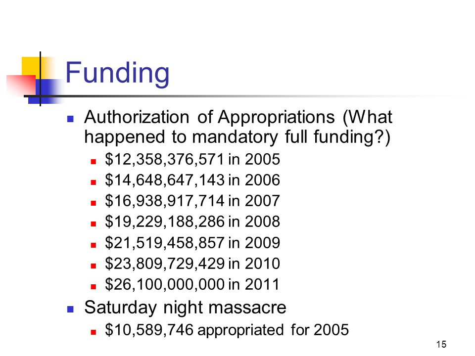 15 Funding Authorization of Appropriations (What happened to mandatory full funding?) $12,358,376,571 in 2005 $14,648,647,143 in 2006 $16,938,917,714