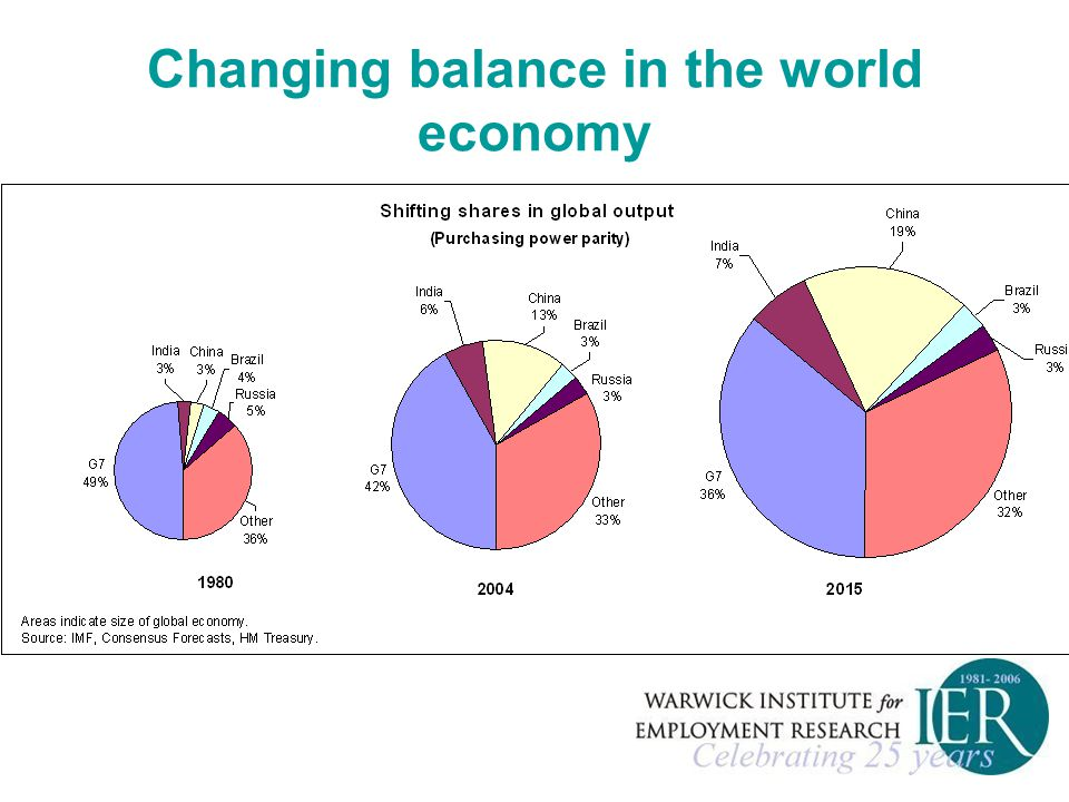 Changing balance in the world economy