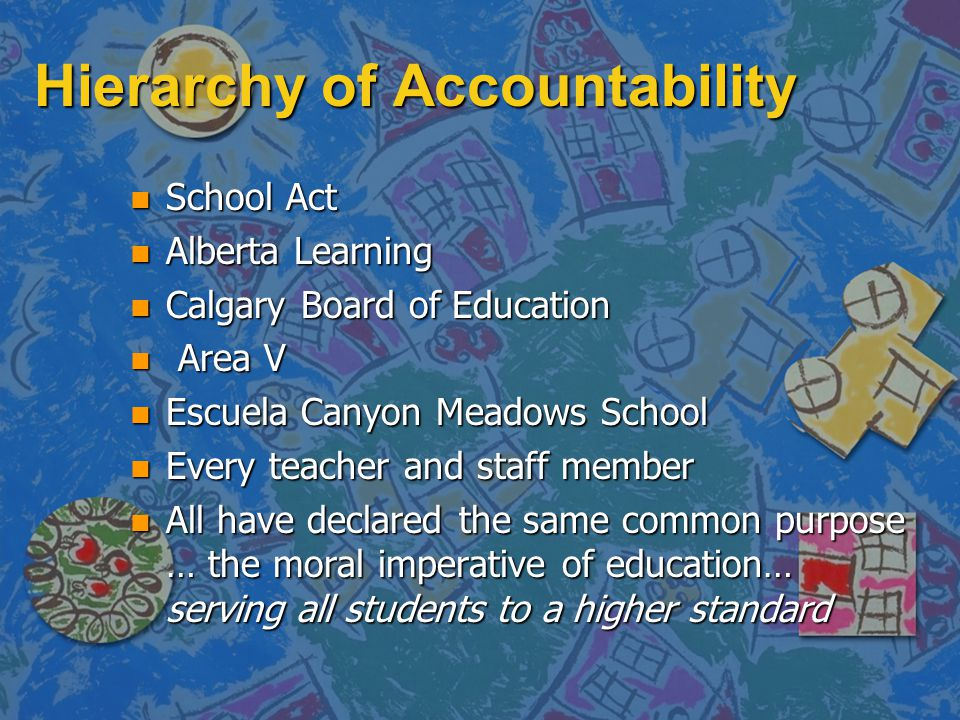 Hierarchy of Accountability n School Act n Alberta Learning n Calgary Board of Education n Area V n Escuela Canyon Meadows School n Every teacher and staff member n All have declared the same common purpose … the moral imperative of education… serving all students to a higher standard