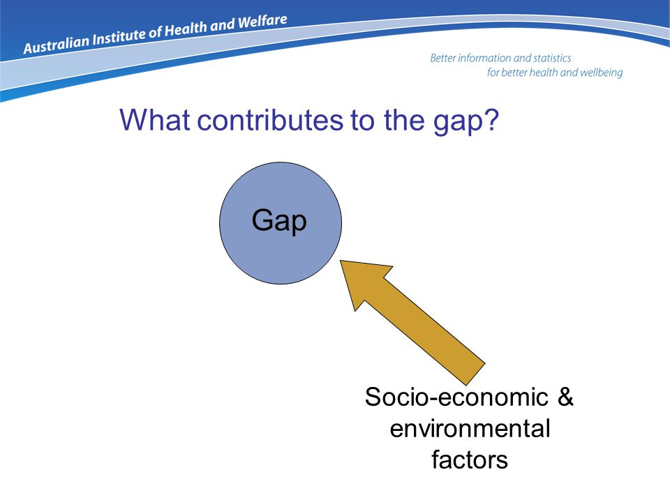 What contributes to the gap Socio-economic & environmental factors Gap