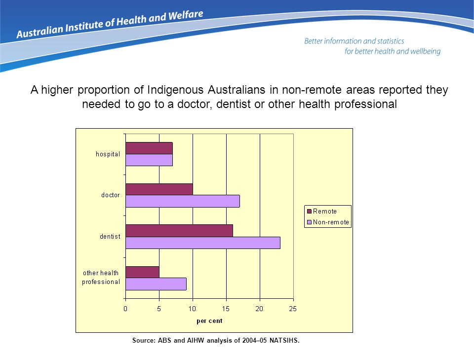 A higher proportion of Indigenous Australians in non-remote areas reported they needed to go to a doctor, dentist or other health professional Source: ABS and AIHW analysis of 2004–05 NATSIHS.