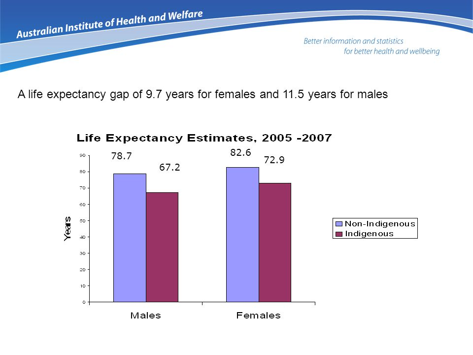 78.7 67.2 82.6 72.9 A life expectancy gap of 9.7 years for females and 11.5 years for males