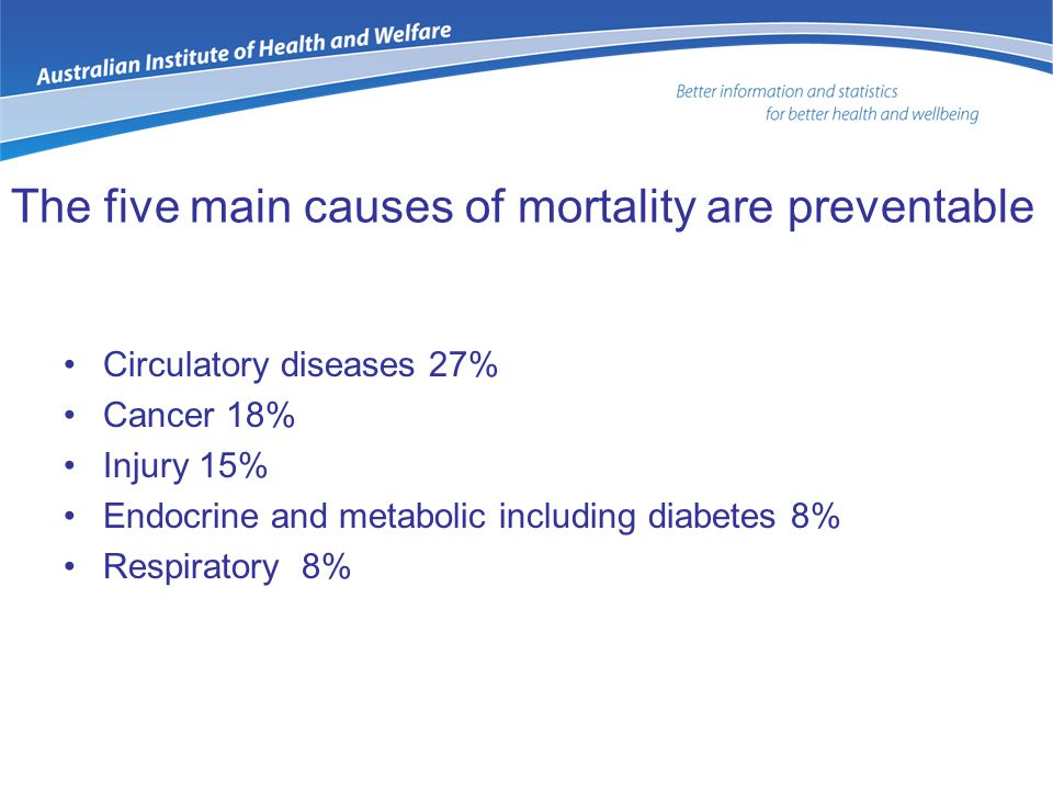 The five main causes of mortality are preventable Circulatory diseases 27% Cancer 18% Injury 15% Endocrine and metabolic including diabetes 8% Respira