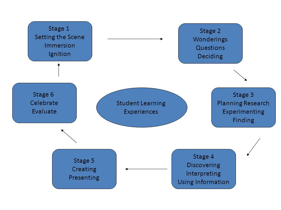Student Learning Experiences Stage 2 Wonderings Questions Deciding Stage 3 Planning Research Experimenting Finding Stage 4 Discovering Interpreting Using Information Stage 5 Creating Presenting Stage 6 Celebrate Evaluate Stage 1 Setting the Scene Immersion Ignition