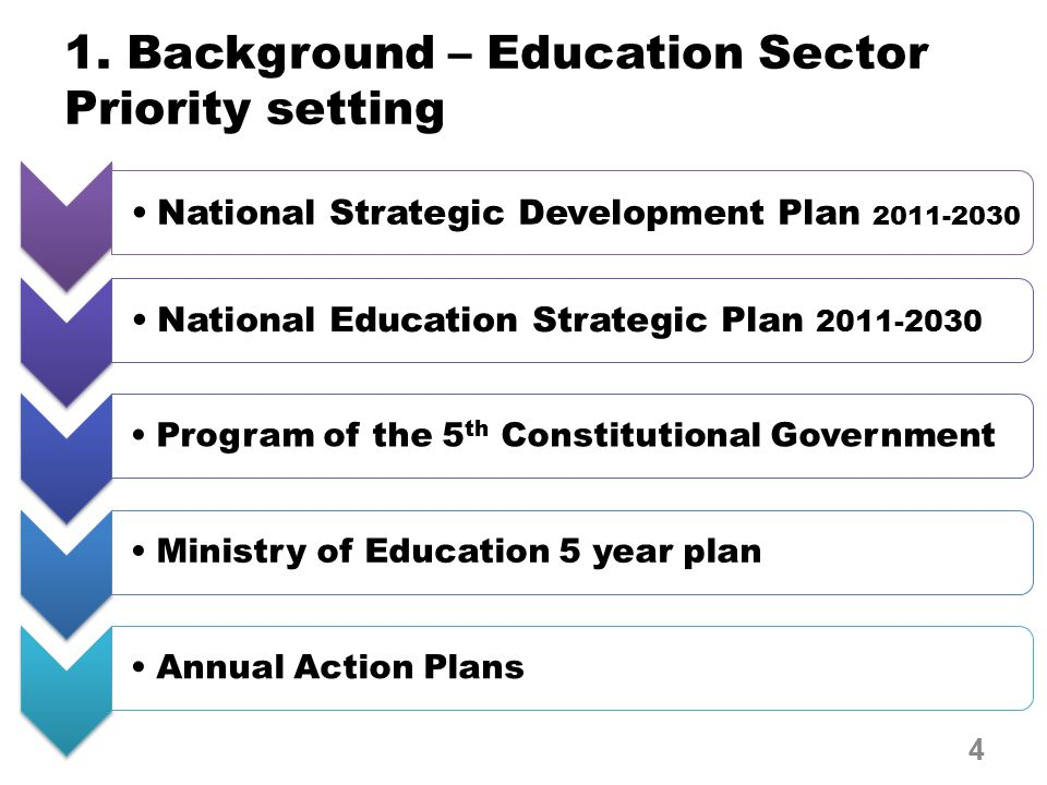 National Strategic Development Plan 2011-2030 National Education Strategic Plan 2011-2030 Program of the 5 th Constitutional GovernmentMinistry of Education 5 year planAnnual Action Plans 1.