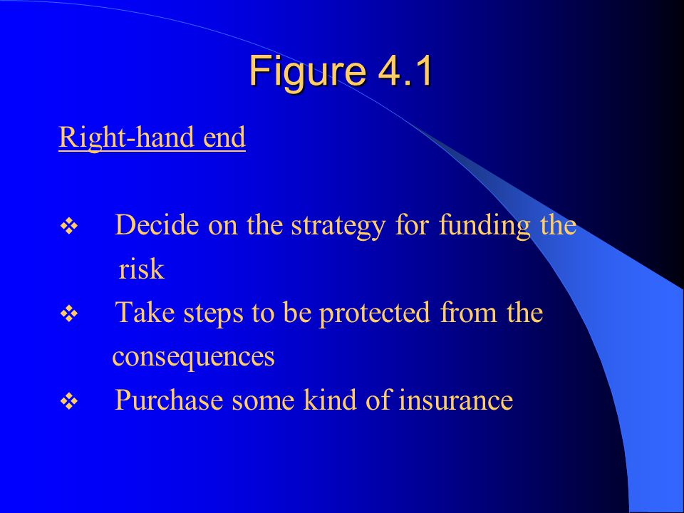 Figure 4.1 Right-hand end  Decide on the strategy for funding the risk  Take steps to be protected from the consequences  Purchase some kind of insurance