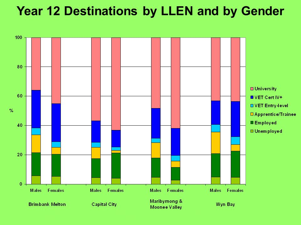 Year 12 Destinations by LLEN and by Gender Glenelg Southern Grampians Smart Geelong Region South West