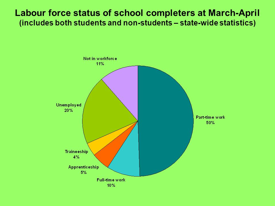 Labour force status of school completers at March-April (includes both students and non-students – state-wide statistics)