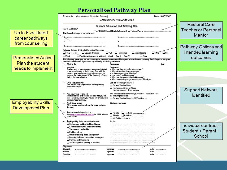 Personalised Pathway Plan Pastoral Care Teacher or Personal Mentor Up to 6 validated career pathways from counselling Pathway Options and intended learning outcomes Personalised Action Plan the student needs to implement Support Network Identified Employability Skills Development Plan Individual contract – Student + Parent + School