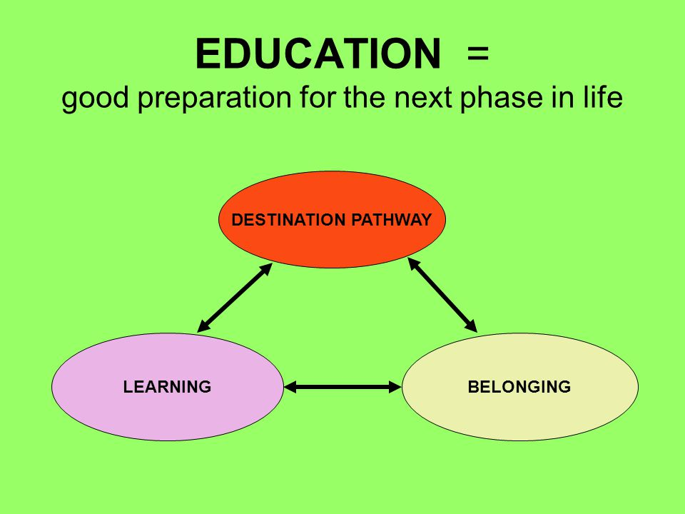 EDUCATION = good preparation for the next phase in life DESTINATION PATHWAY BELONGINGLEARNING