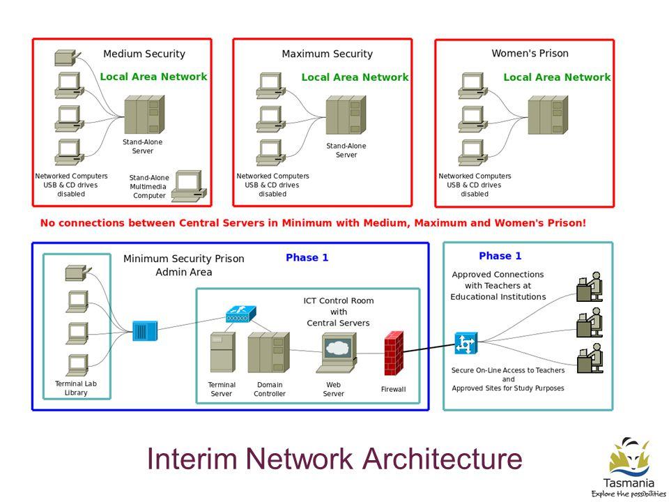 Interim Network Architecture