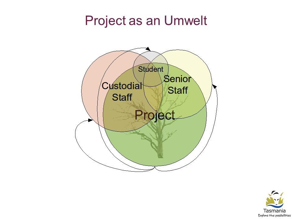 Project as an Umwelt