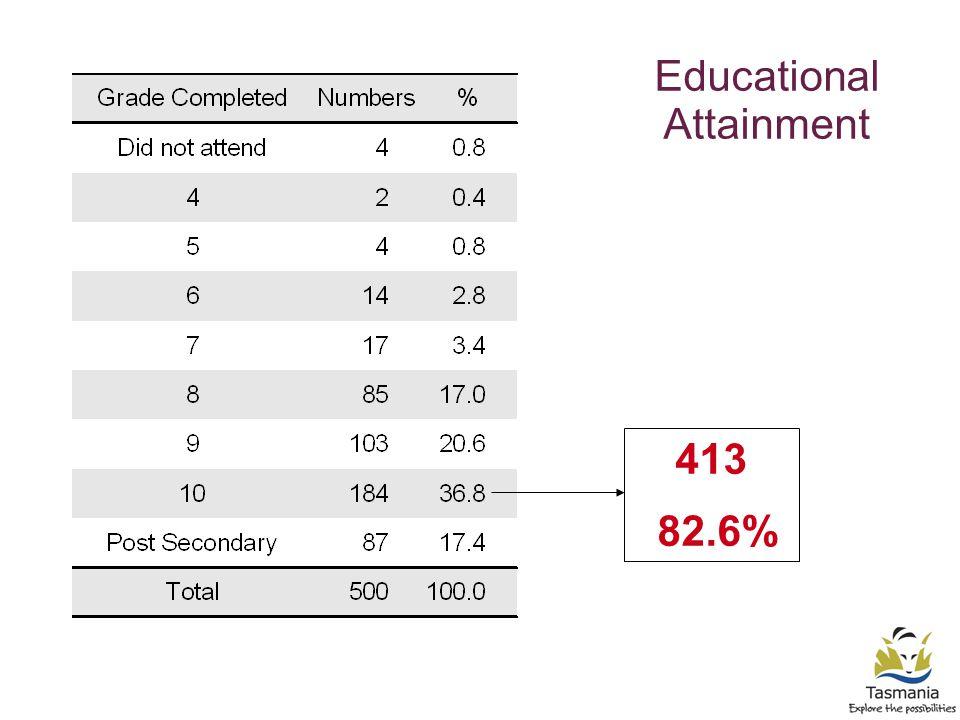 Educational Attainment 413 82.6%