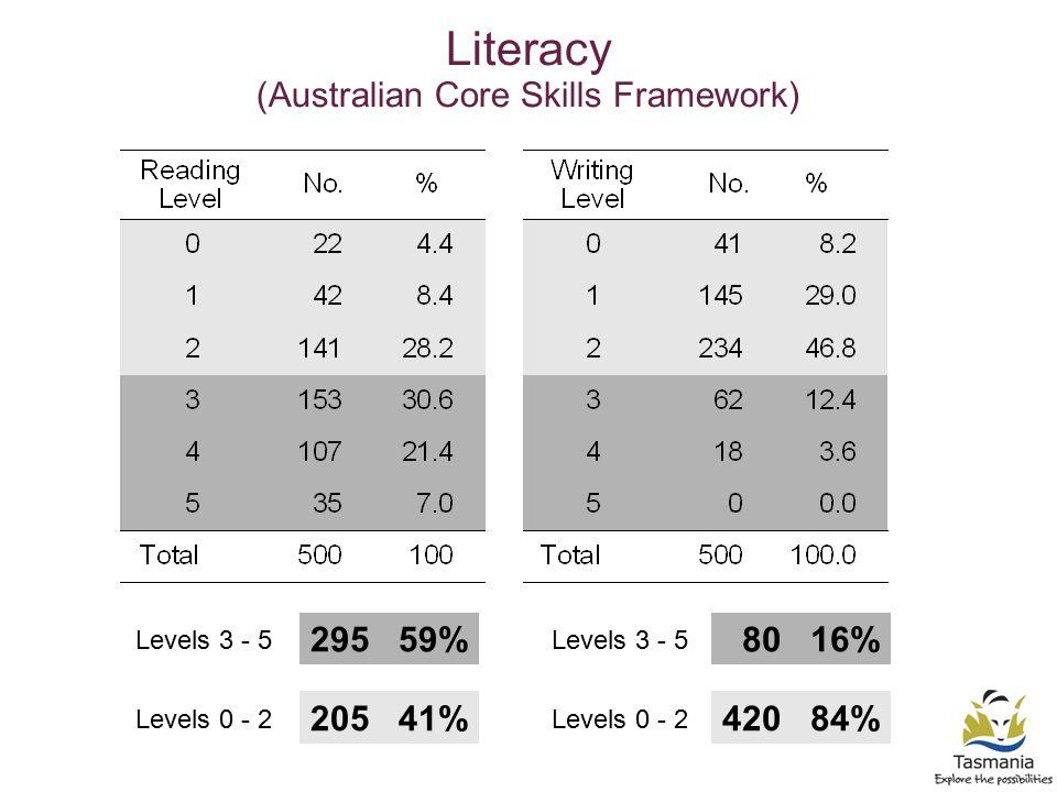 Literacy (Australian Core Skills Framework) 295 59% 80 16% 205 41%420 84% Levels 3 - 5 Levels 0 - 2 Levels 3 - 5 Levels 0 - 2