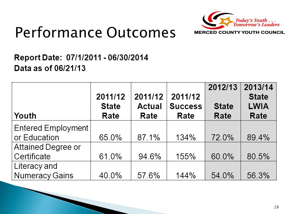 28 Report Date: 07/1/2011 - 06/30/2014 Data as of 06/21/13 Youth 2011/12 State Rate 2011/12 Actual Rate 2011/12 Success Rate 2012/13 State Rate 2013/14 State LWIA Rate Entered Employment or Education65.0%87.1%134%72.0%89.4% Attained Degree or Certificate61.0% 94.6%155%60.0%80.5% Literacy and Numeracy Gains40.0%57.6%144%54.0%56.3% Performance Outcomes