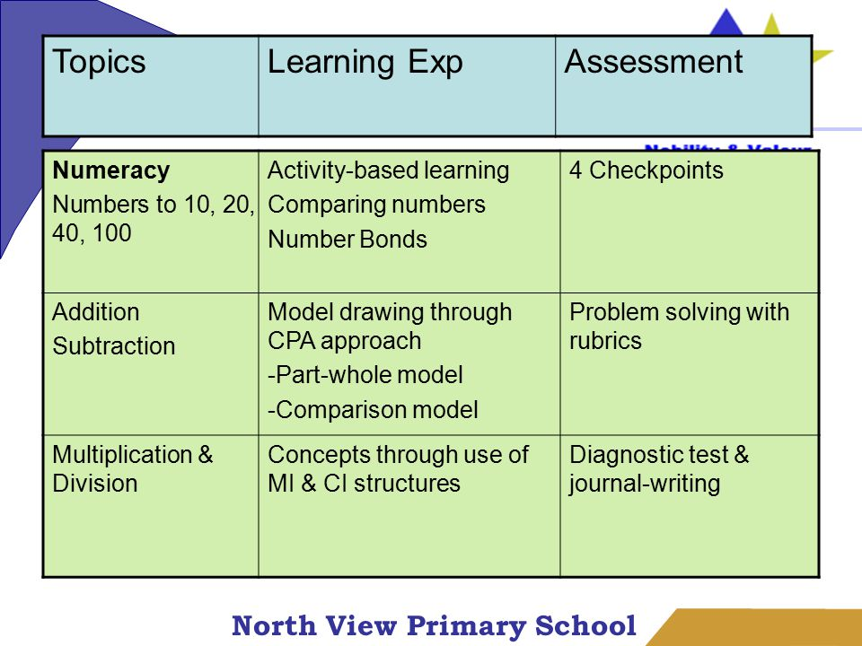 North View Primary School Numeracy Numbers to 10, 20, 40, 100 Activity-based learning Comparing numbers Number Bonds 4 Checkpoints Addition Subtraction Model drawing through CPA approach -Part-whole model -Comparison model Problem solving with rubrics Multiplication & Division Concepts through use of MI & CI structures Diagnostic test & journal-writing TopicsLearning ExpAssessment