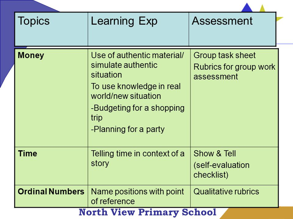 North View Primary School MoneyUse of authentic material/ simulate authentic situation To use knowledge in real world/new situation -Budgeting for a shopping trip -Planning for a party Group task sheet Rubrics for group work assessment TimeTelling time in context of a story Show & Tell (self-evaluation checklist) Ordinal NumbersName positions with point of reference Qualitative rubrics TopicsLearning ExpAssessment