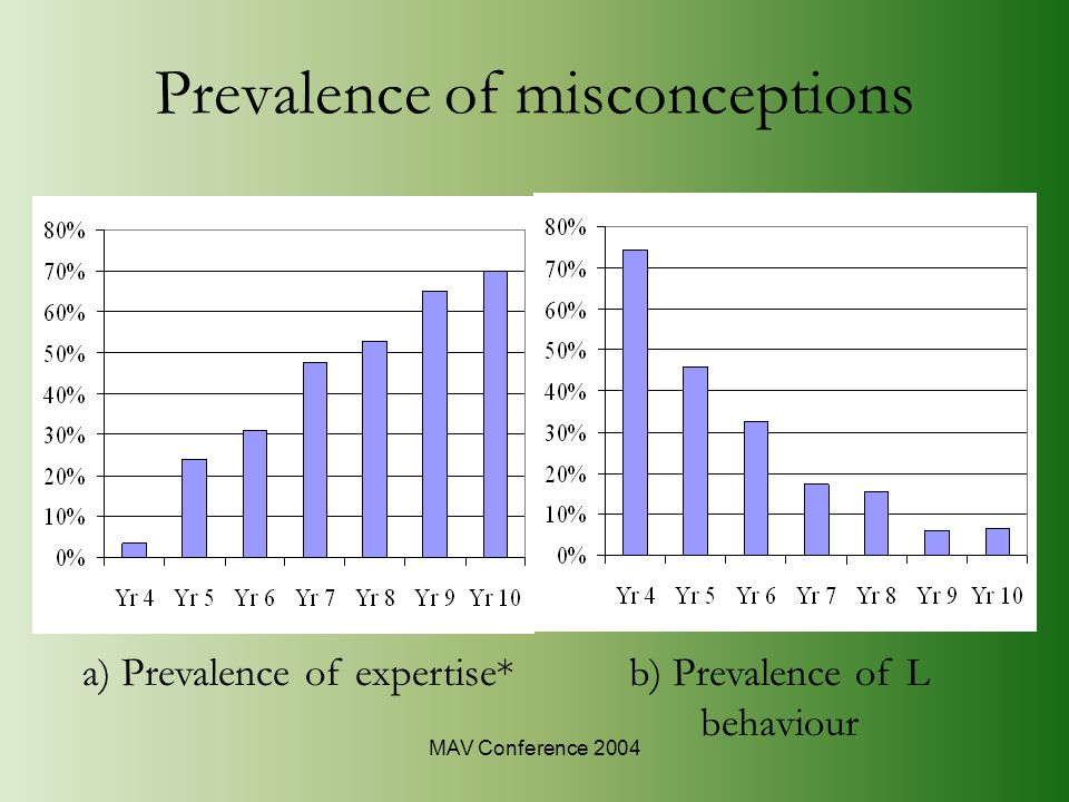 MAV Conference 2004 Prevalence of misconceptions a) Prevalence of expertise*b) Prevalence of L behaviour