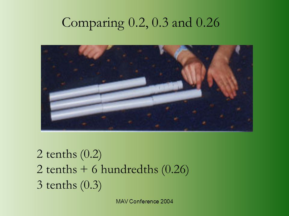 MAV Conference 2004 2 tenths (0.2) 2 tenths + 6 hundredths (0.26) 3 tenths (0.3) Comparing 0.2, 0.3 and 0.26