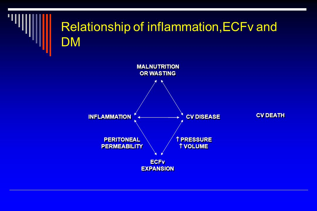 Relationship of inflammation,ECFv and DM MALNUTRITION OR WASTING MALNUTRITION OR WASTING INFLAMMATION CV DISEASE CV DEATH ECFv EXPANSION ECFv EXPANSION PERITONEAL PERMEABILITY PERITONEAL PERMEABILITY  PRESSURE  VOLUME  PRESSURE  VOLUME