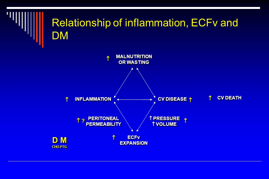 Relationship of inflammation, ECFv and DM MALNUTRITION OR WASTING MALNUTRITION OR WASTING INFLAMMATION CV DISEASE CV DEATH ECFv EXPANSION ECFv EXPANSION PERITONEAL PERMEABILITY PERITONEAL PERMEABILITY  PRESSURE  VOLUME  PRESSURE  VOLUME D M CHO-PTG D M CHO-PTG      .