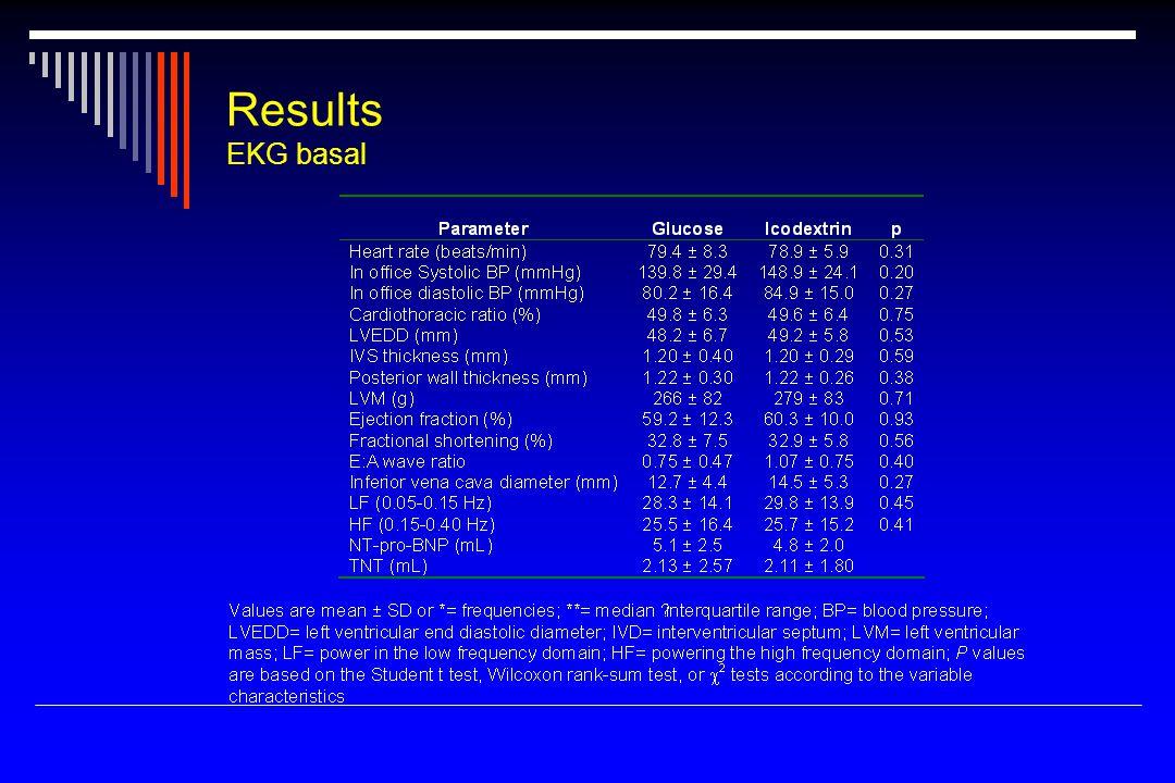 Results EKG basal