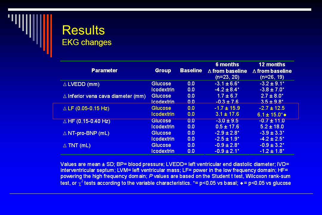 Results EKG changes