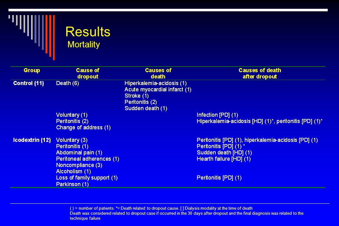 Results Mortality ( ) = number of patients. *= Death related to dropout cause.
