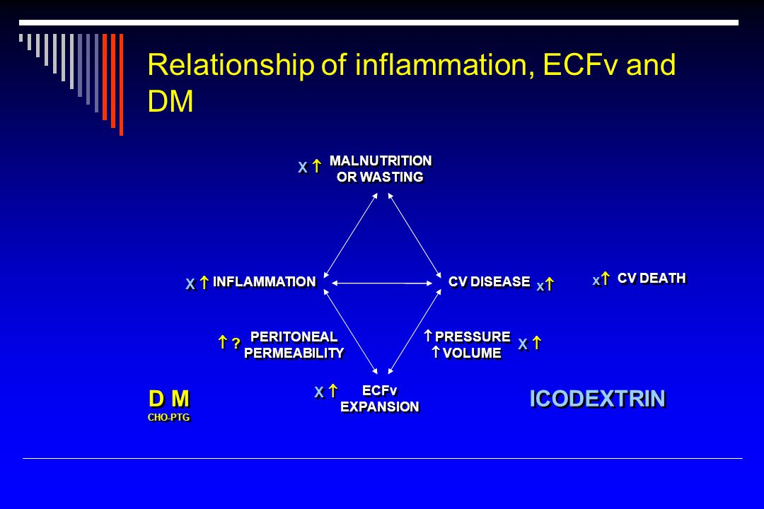 Relationship of inflammation, ECFv and DM MALNUTRITION OR WASTING MALNUTRITION OR WASTING INFLAMMATION CV DISEASE CV DEATH ECFv EXPANSION ECFv EXPANSION PERITONEAL PERMEABILITY PERITONEAL PERMEABILITY  PRESSURE  VOLUME  PRESSURE  VOLUME D M CHO-PTG D M CHO-PTG X   .