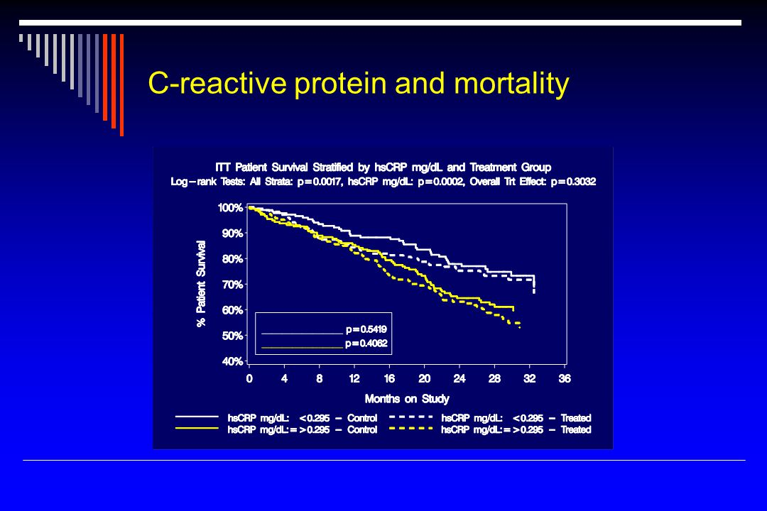 C-reactive protein and mortality