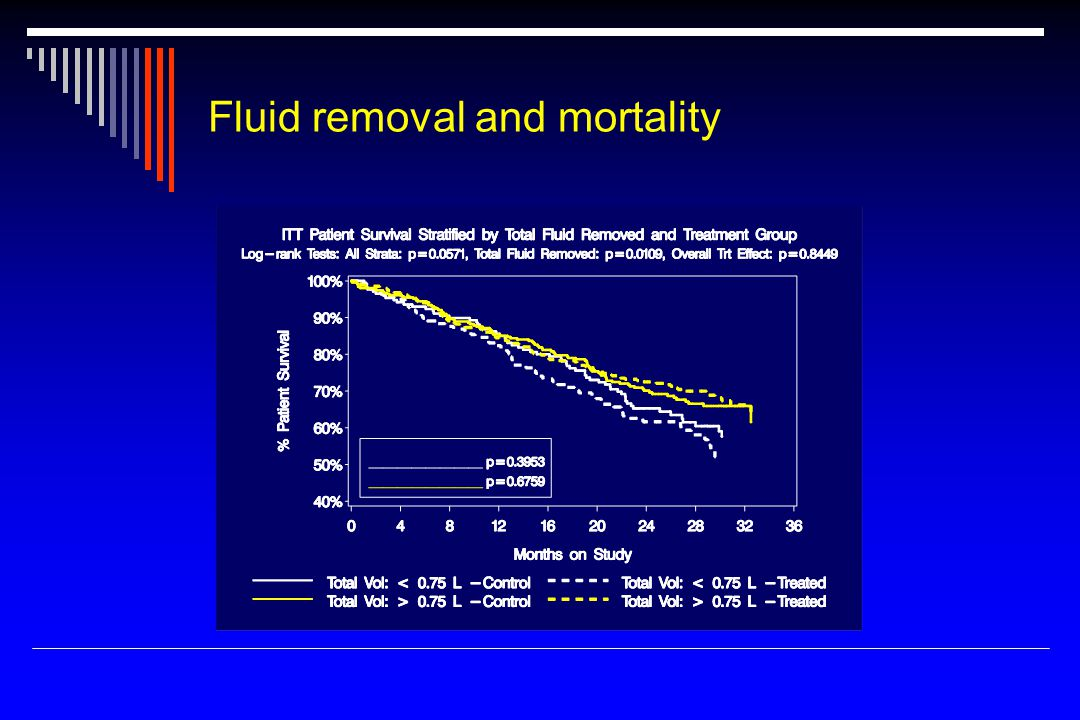 Fluid removal and mortality