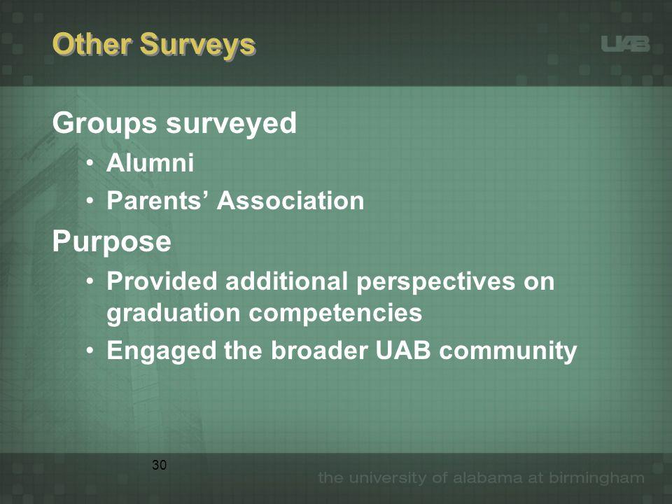 30 Other Surveys Groups surveyed Alumni Parents' Association Purpose Provided additional perspectives on graduation competencies Engaged the broader U