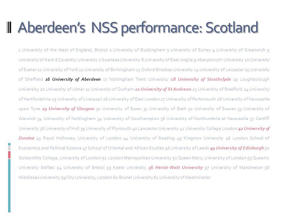 Aberdeen's NSS performance: Scotland 1 University of the West of England, Bristol 2 University of Buckingham 3 University of Surrey 4 University of Gr