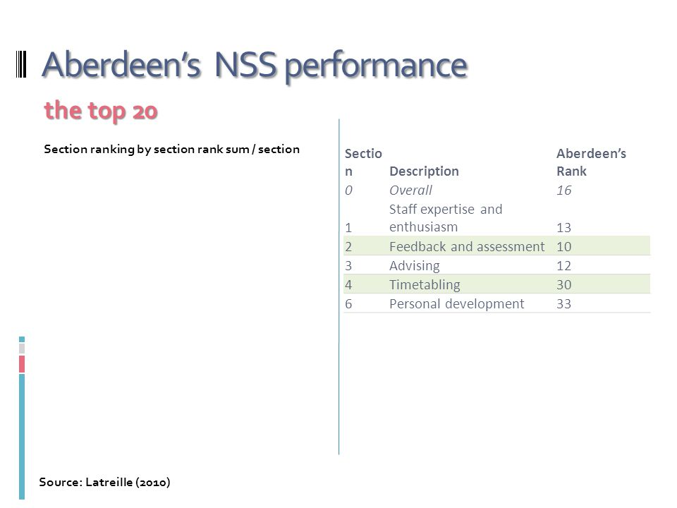 Aberdeen's NSS performance Sectio nDescription Aberdeen's Rank 0Overall16 1 Staff expertise and enthusiasm13 2Feedback and assessment10 3Advising12 4T