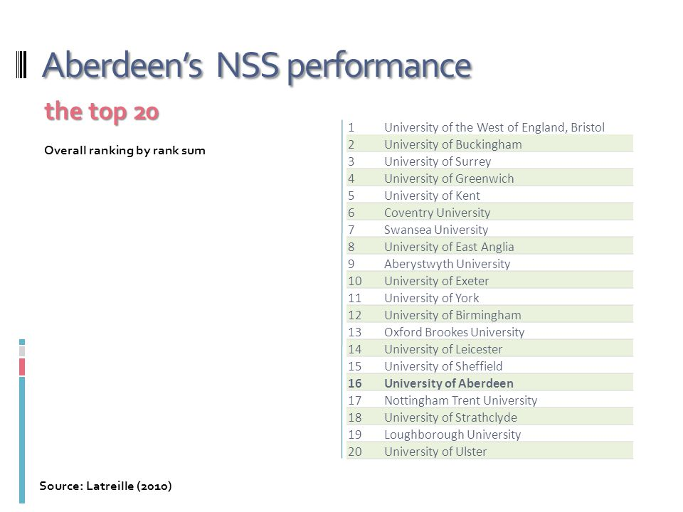 Aberdeen's NSS performance 1University of the West of England, Bristol 2University of Buckingham 3University of Surrey 4University of Greenwich 5University of Kent 6Coventry University 7Swansea University 8University of East Anglia 9Aberystwyth University 10University of Exeter 11University of York 12University of Birmingham 13Oxford Brookes University 14University of Leicester 15University of Sheffield 16University of Aberdeen 17Nottingham Trent University 18University of Strathclyde 19Loughborough University 20University of Ulster the top 20 Source: Latreille (2010) Overall ranking by rank sum