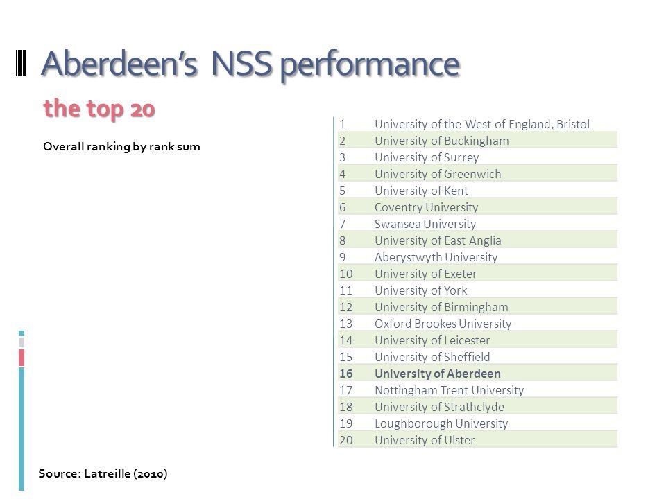 Aberdeen's NSS performance 1University of the West of England, Bristol 2University of Buckingham 3University of Surrey 4University of Greenwich 5Unive