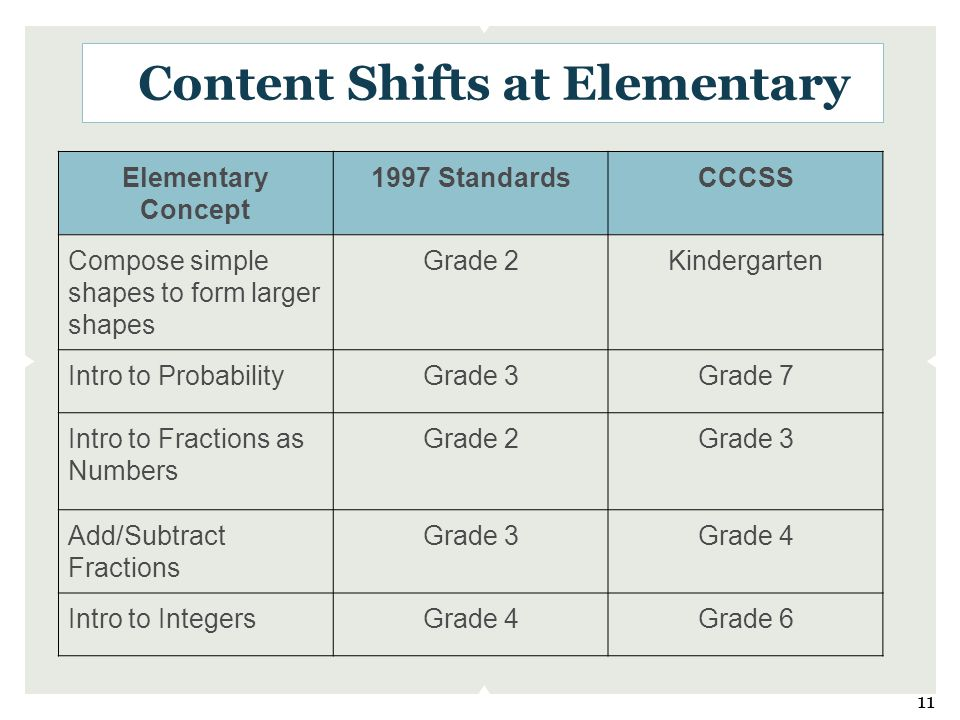 Content Shifts at Elementary Elementary Concept 1997 StandardsCCCSS Compose simple shapes to form larger shapes Grade 2Kindergarten Intro to ProbabilityGrade 3Grade 7 Intro to Fractions as Numbers Grade 2Grade 3 Add/Subtract Fractions Grade 3Grade 4 Intro to IntegersGrade 4Grade 6 11