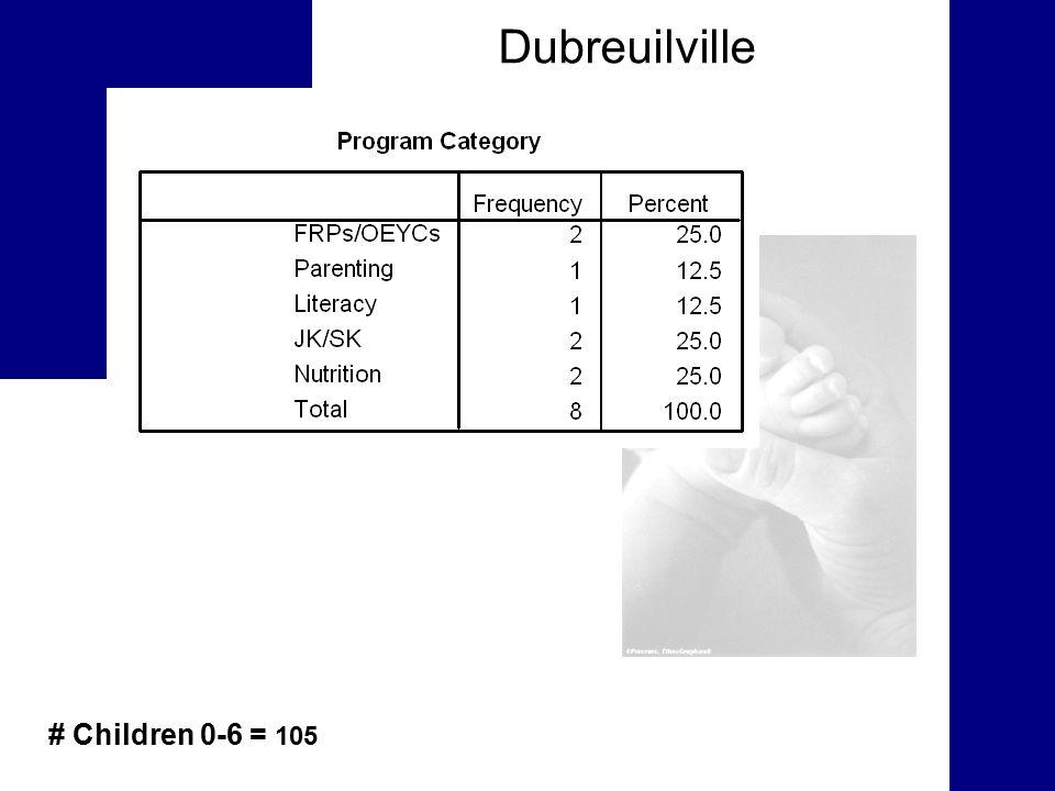 Dubreuilville # Children 0-6 = 105