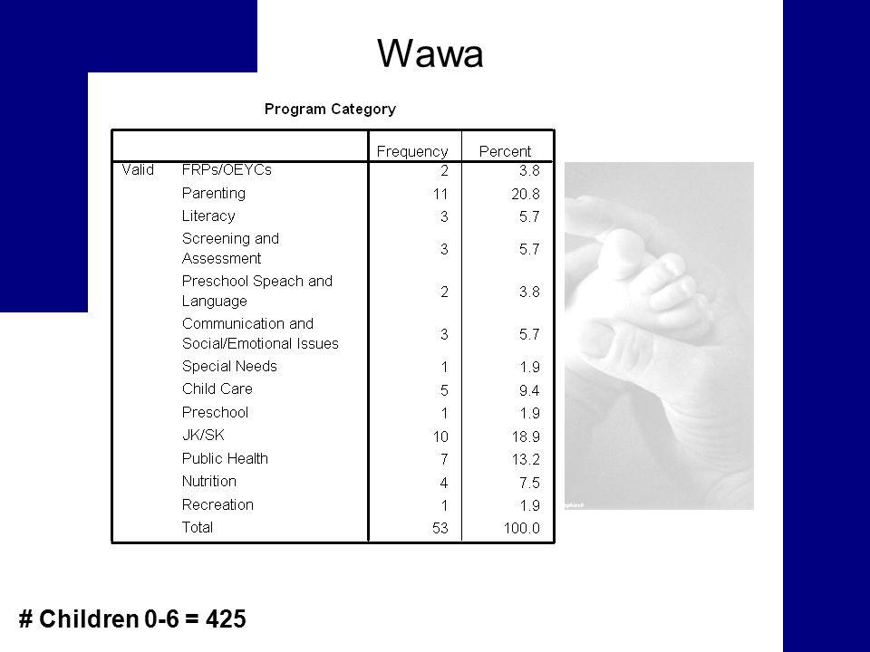 Wawa # Children 0-6 = 425