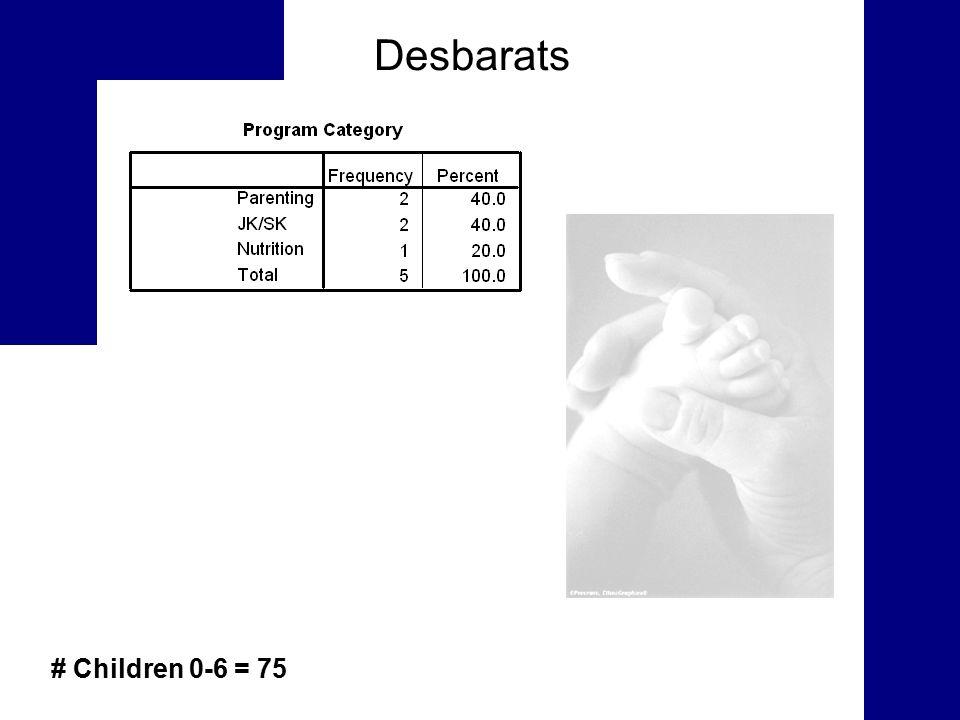 Desbarats # Children 0-6 = 75