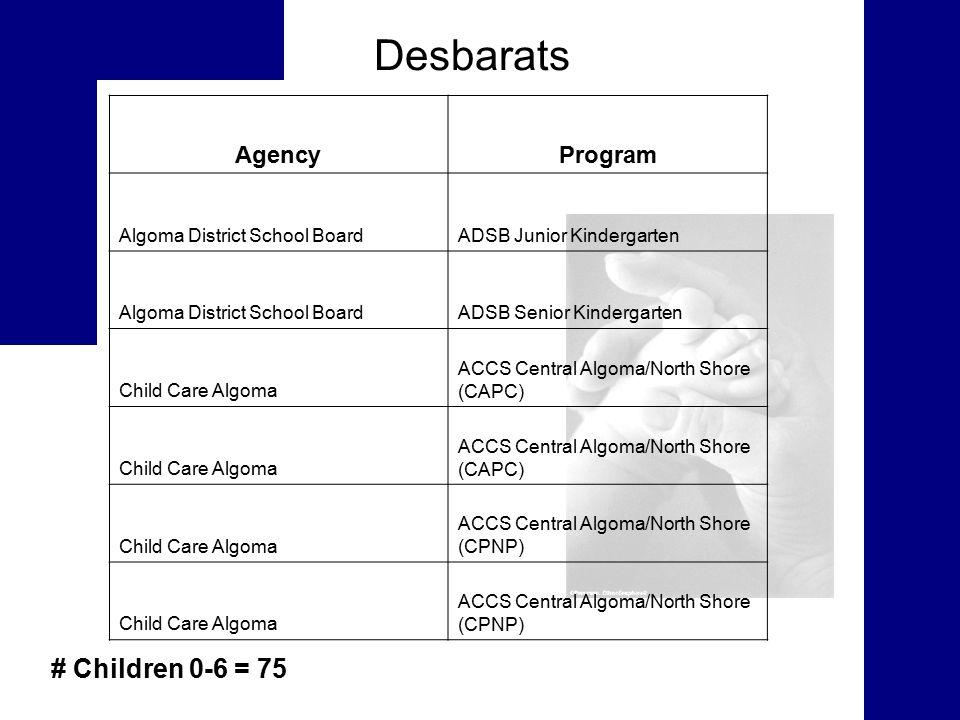 Desbarats # Children 0-6 = 75 AgencyProgram Algoma District School BoardADSB Junior Kindergarten Algoma District School BoardADSB Senior Kindergarten Child Care Algoma ACCS Central Algoma/North Shore (CAPC) Child Care Algoma ACCS Central Algoma/North Shore (CAPC) Child Care Algoma ACCS Central Algoma/North Shore (CPNP) Child Care Algoma ACCS Central Algoma/North Shore (CPNP)