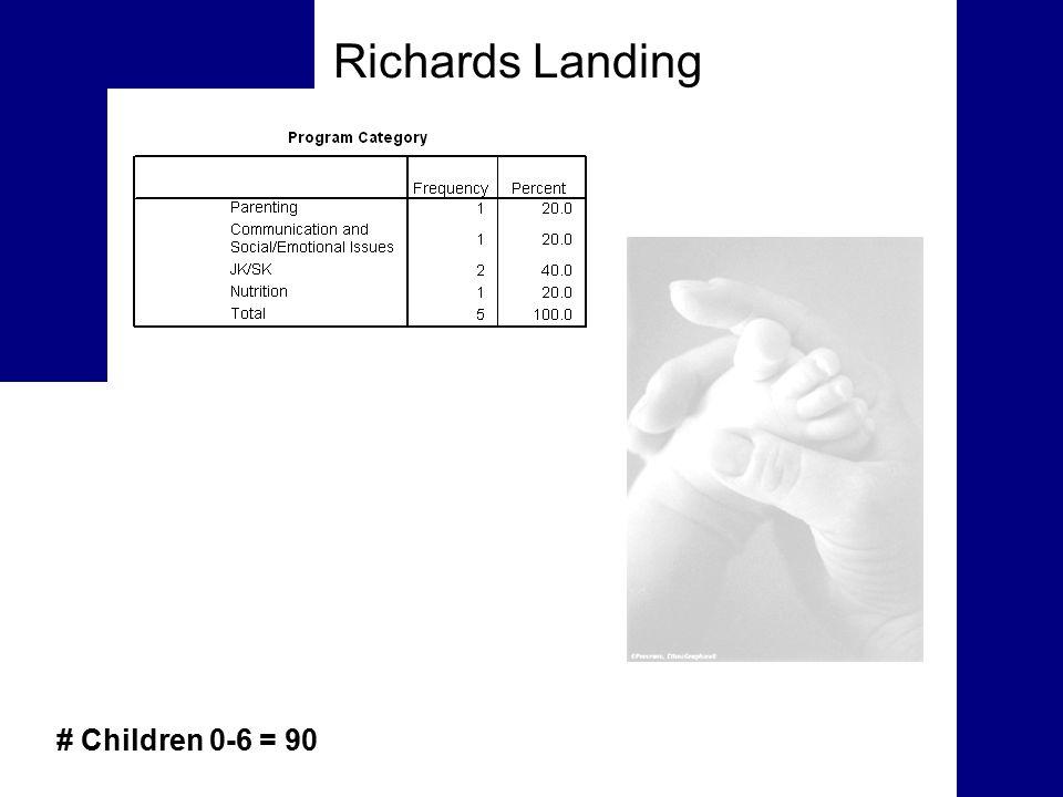 Richards Landing # Children 0-6 = 90