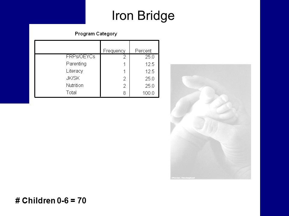 Iron Bridge # Children 0-6 = 70