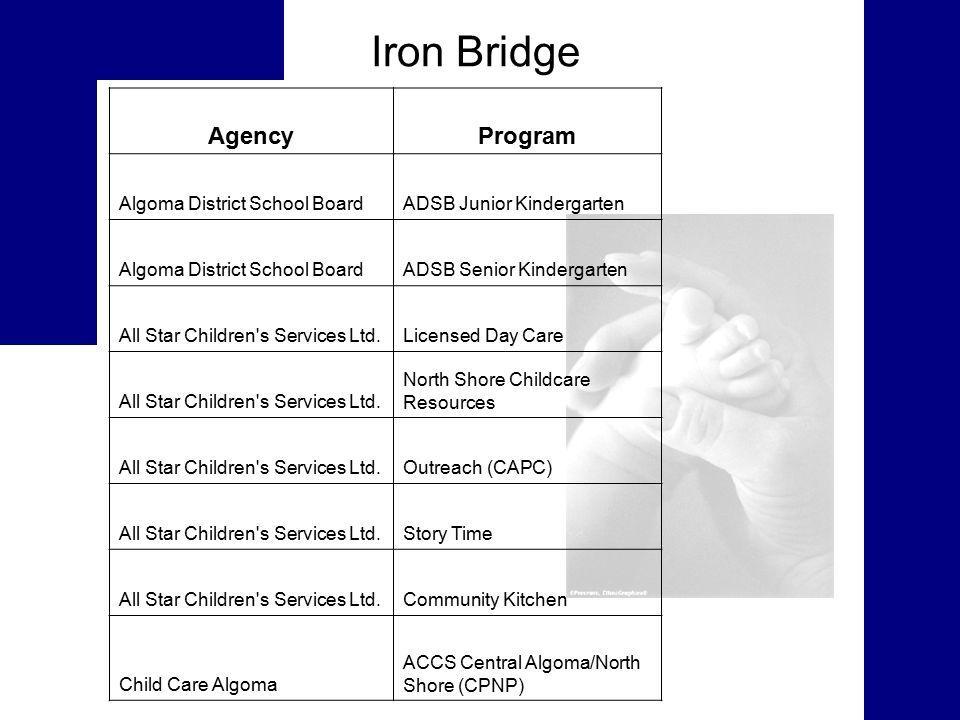 Iron Bridge AgencyProgram Algoma District School BoardADSB Junior Kindergarten Algoma District School BoardADSB Senior Kindergarten All Star Children s Services Ltd.Licensed Day Care All Star Children s Services Ltd.