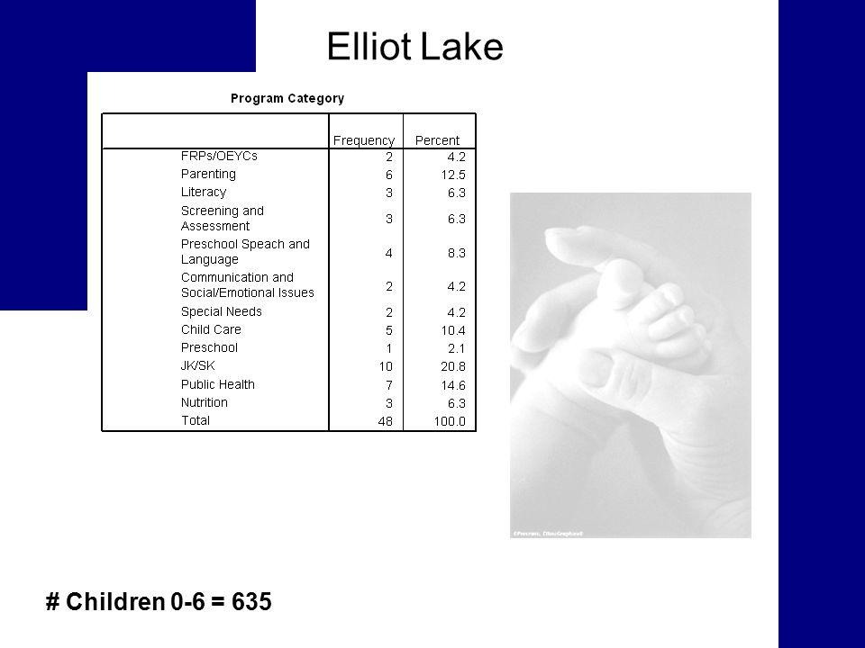 Elliot Lake # Children 0-6 = 635