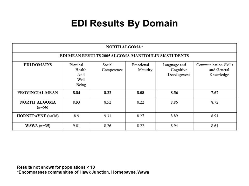 EDI Results By Domain NORTH ALGOMA* EDI MEAN RESULTS 2005 ALGOMA-MANITOULIN SK STUDENTS EDI DOMAINSPhysical Health And Well Being Social Competence Emotional Maturity Language and Cognitive Development Communication Skills and General Knowledge PROVINCIAL MEAN8.848.328.088.567.67 NORTH ALGOMA (n=56) 8.938.528.228.868.72 HORNEPAYNE (n=16)8.99.318.278.898.91 WAWA (n=35)9.018.268.228.948.61 Results not shown for populations < 10 *Encompasses communities of Hawk Junction, Hornepayne, Wawa