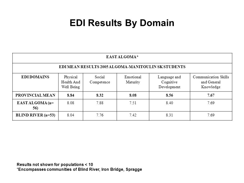 EDI Results By Domain Results not shown for populations < 10 *Encompasses communities of Blind River, Iron Bridge, Spragge EAST ALGOMA* EDI MEAN RESULTS 2005 ALGOMA-MANITOULIN SK STUDENTS EDI DOMAINSPhysical Health And Well Being Social Competence Emotional Maturity Language and Cognitive Development Communication Skills and General Knowledge PROVINCIAL MEAN8.848.328.088.567.67 EAST ALGOMA (n= 56) 8.087.887.518.407.69 BLIND RIVER (n=53)8.047.767.428.317.69