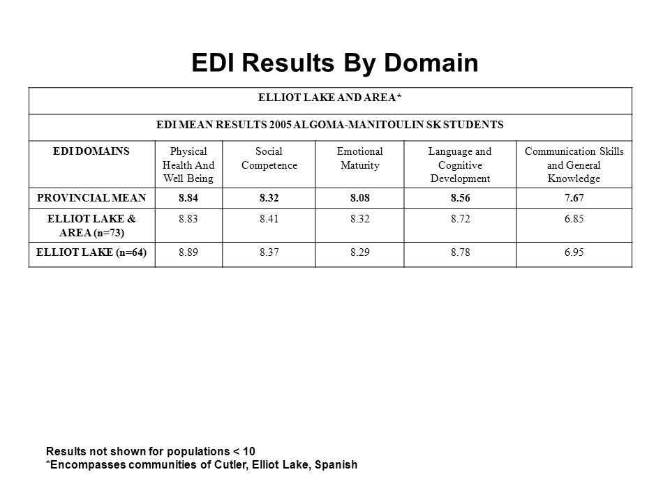 EDI Results By Domain Results not shown for populations < 10 *Encompasses communities of Cutler, Elliot Lake, Spanish ELLIOT LAKE AND AREA* EDI MEAN RESULTS 2005 ALGOMA-MANITOULIN SK STUDENTS EDI DOMAINSPhysical Health And Well Being Social Competence Emotional Maturity Language and Cognitive Development Communication Skills and General Knowledge PROVINCIAL MEAN8.848.328.088.567.67 ELLIOT LAKE & AREA (n=73) 8.838.418.328.726.85 ELLIOT LAKE (n=64)8.898.378.298.786.95