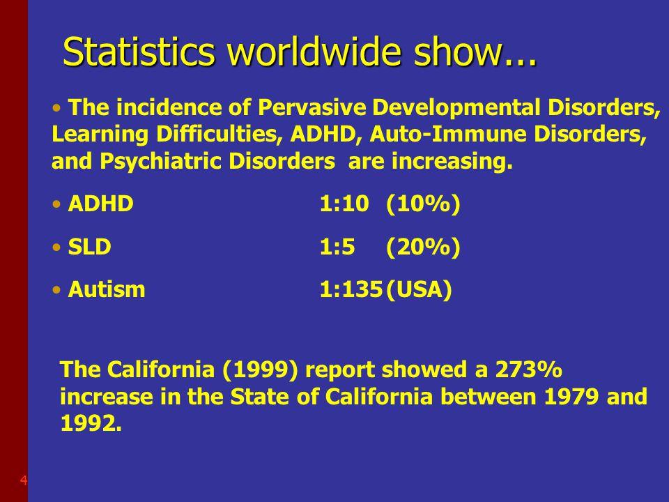 4 Statistics worldwide show...